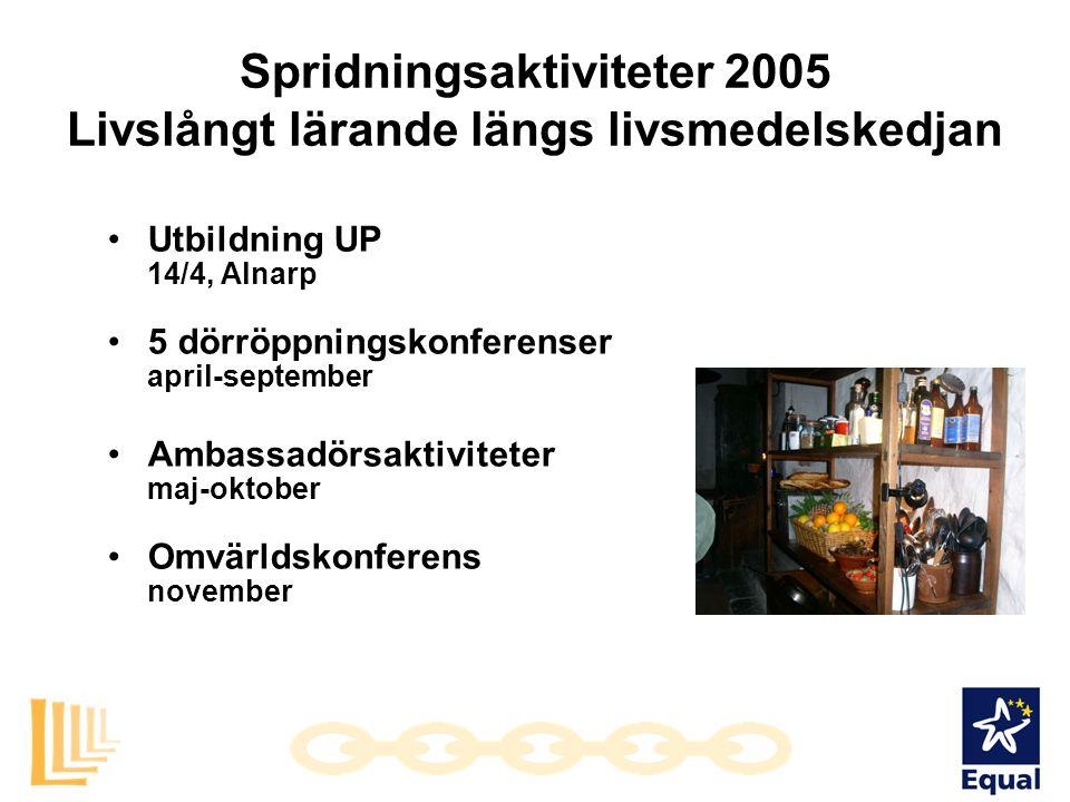 Spridningsaktiviteter 2005 Livslångt lärande längs livsmedelskedjan Utbildning UP 14/4, Alnarp 5 dörröppningskonferenser april-september Ambassadörsak