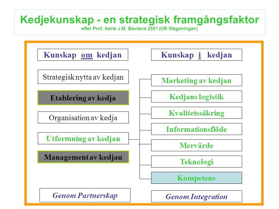 Kedjekunskap - en strategisk framgångsfaktor efter Prof. Adrie J.M. Beulens 2001 (UR Wageningen) Kunskap om kedjanKunskap i kedjan Strategisk nytta av