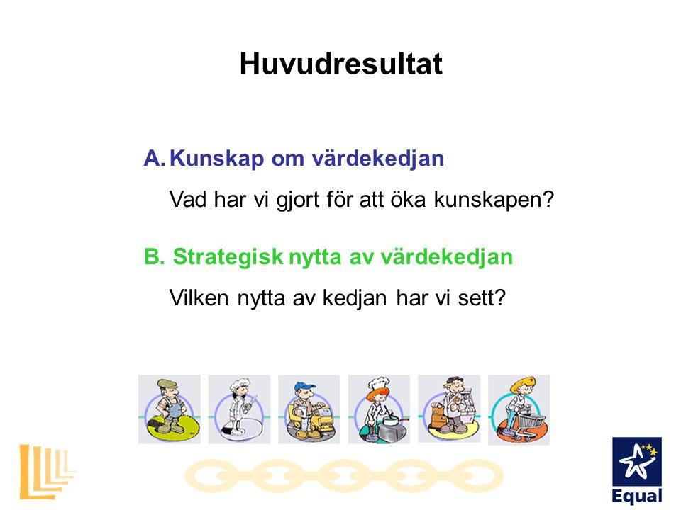 Huvudresultat A.Kunskap om värdekedjan Vad har vi gjort för att öka kunskapen? B. Strategisk nytta av värdekedjan Vilken nytta av kedjan har vi sett?