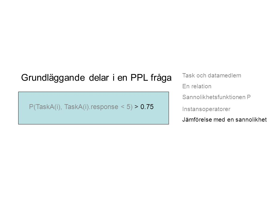 Task och datamedlem Grundläggande delar i en PPL fråga En relation Sannolikhetsfunktionen P Jämförelse med en sannolikhet P(TaskA(i), TaskA(i).response 0.75 Instansoperatorer