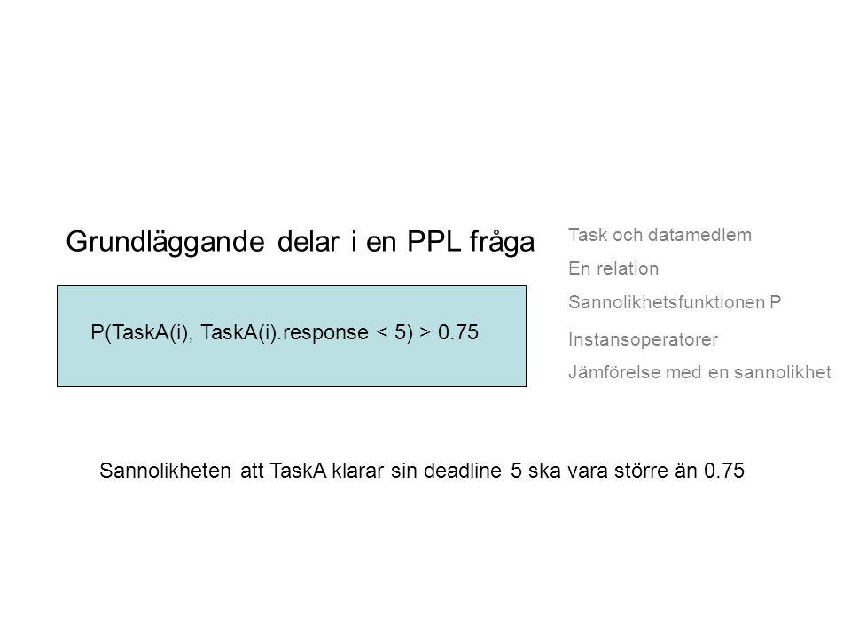 Task och datamedlem Grundläggande delar i en PPL fråga En relation Sannolikhetsfunktionen P Jämförelse med en sannolikhet P(TaskA(i), TaskA(i).response 0.75 Instansoperatorer Sannolikheten att TaskA klarar sin deadline 5 ska vara större än 0.75