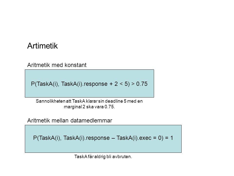 Artimetik Aritmetik med konstant Aritmetik mellan datamedlemmar P(TaskA(i), TaskA(i).response + 2 0.75 P(TaskA(i), TaskA(i).response – TaskA(i).exec = 0) = 1 TaskA får aldrig bli avbruten.
