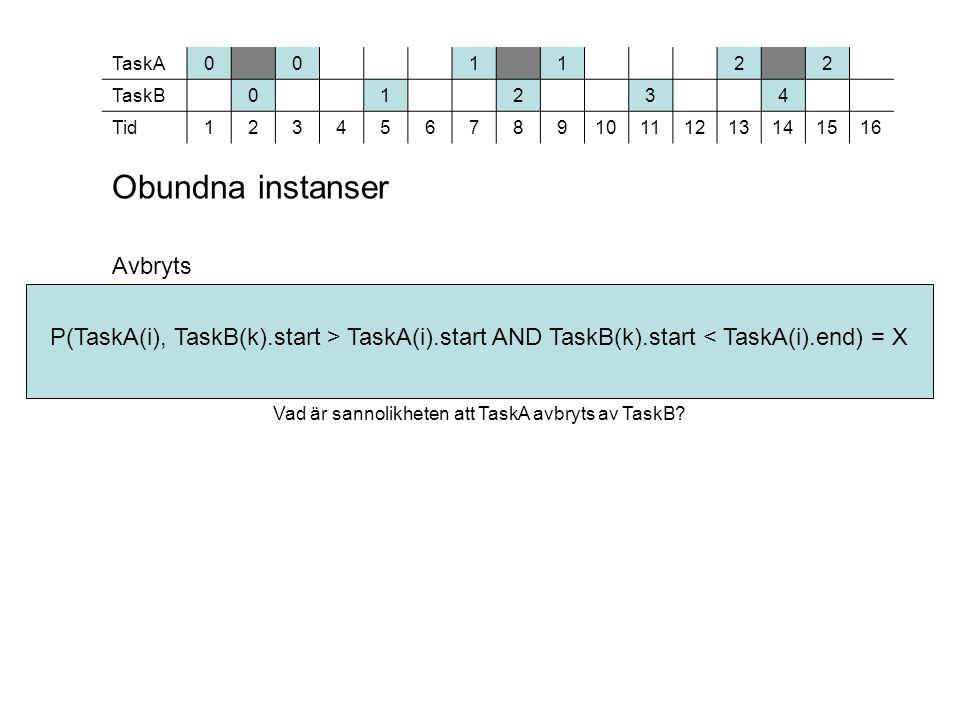Obundna instanser Avbryts Vad är sannolikheten att TaskA avbryts av TaskB.