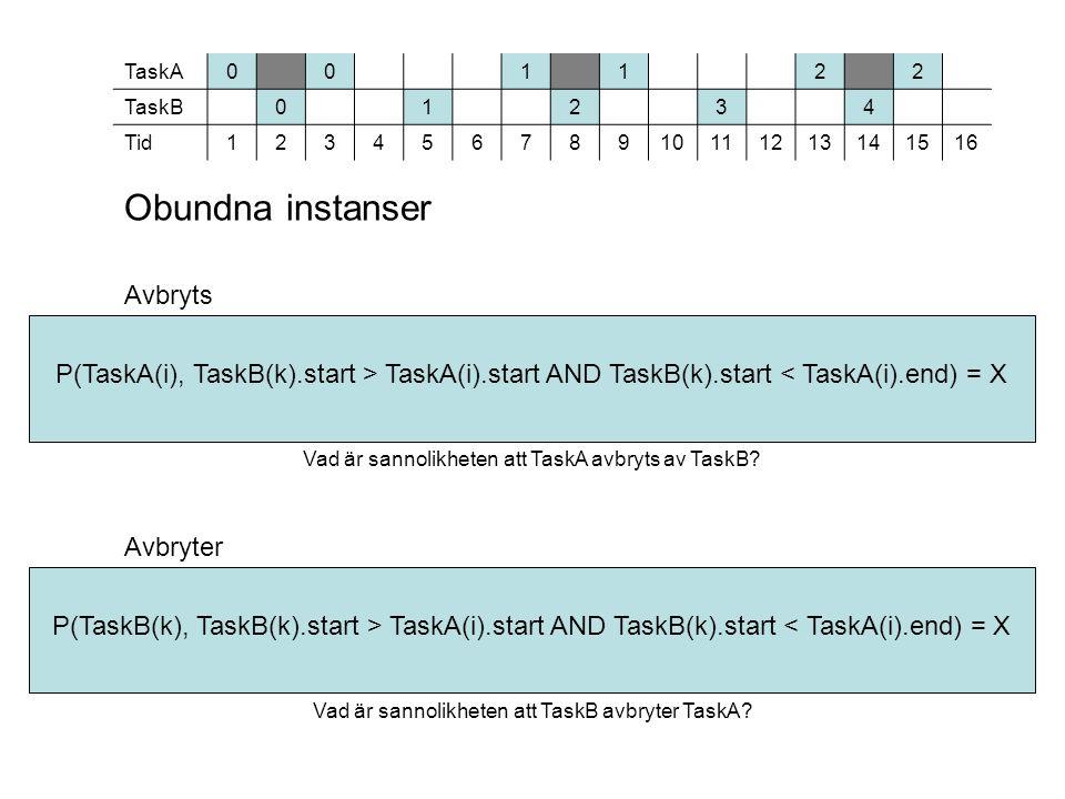 Obundna instanser Avbryts Avbryter Vad är sannolikheten att TaskB avbryter TaskA.