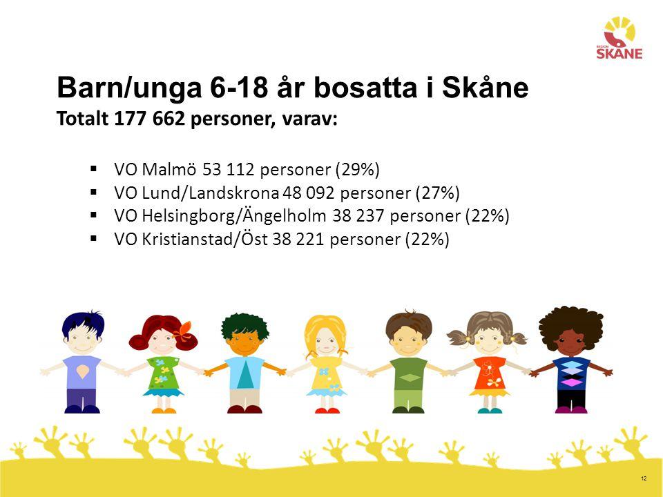 12 Barn/unga 6-18 år bosatta i Skåne Totalt 177 662 personer, varav:  VO Malmö 53 112 personer (29%)  VO Lund/Landskrona 48 092 personer (27%)  VO