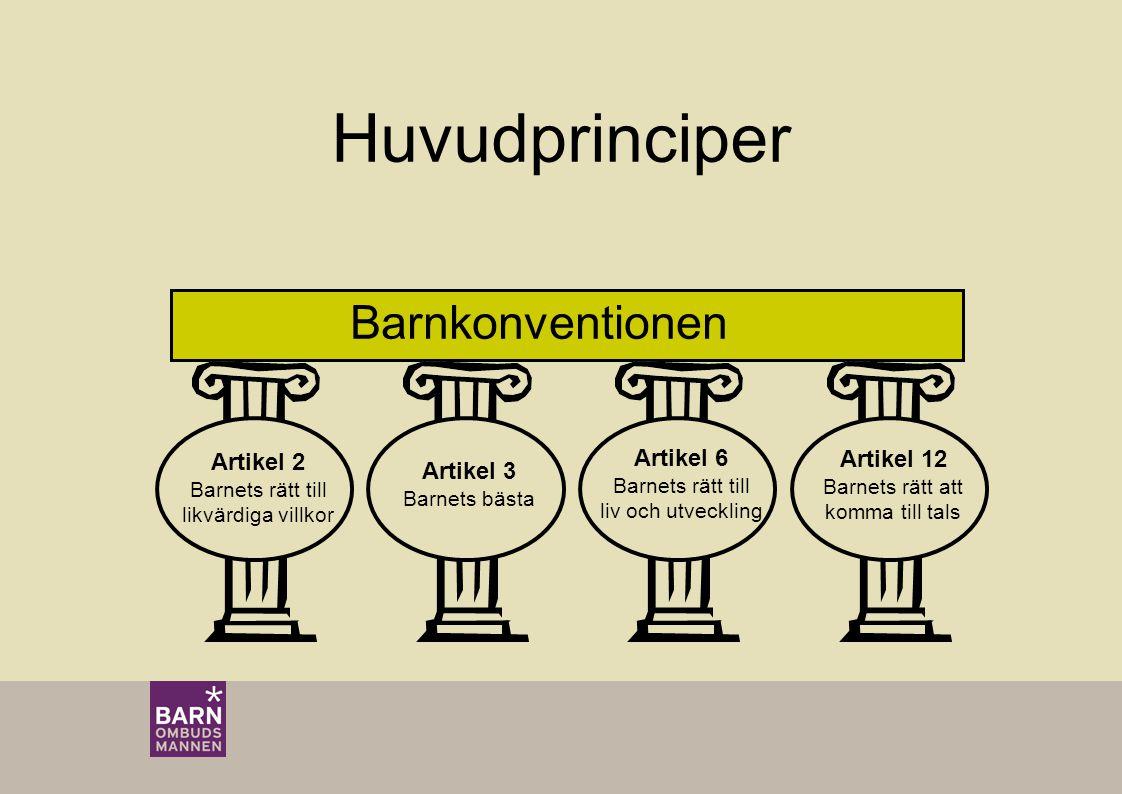 Barnkonventionen Artikel 12 Barnets rätt att komma till tals Artikel 2 Barnets rätt till likvärdiga villkor Artikel 3 Barnets bästa Artikel 6 Barnets