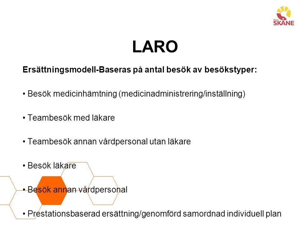 LARO Ersättningsmodell-Baseras på antal besök av besökstyper: Besök medicinhämtning (medicinadministrering/inställning) Teambesök med läkare Teambesök