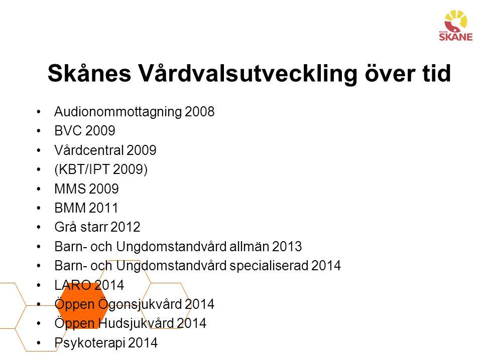 Skånes Vårdvalsutveckling över tid Audionommottagning 2008 BVC 2009 Vårdcentral 2009 (KBT/IPT 2009) MMS 2009 BMM 2011 Grå starr 2012 Barn- och Ungdoms