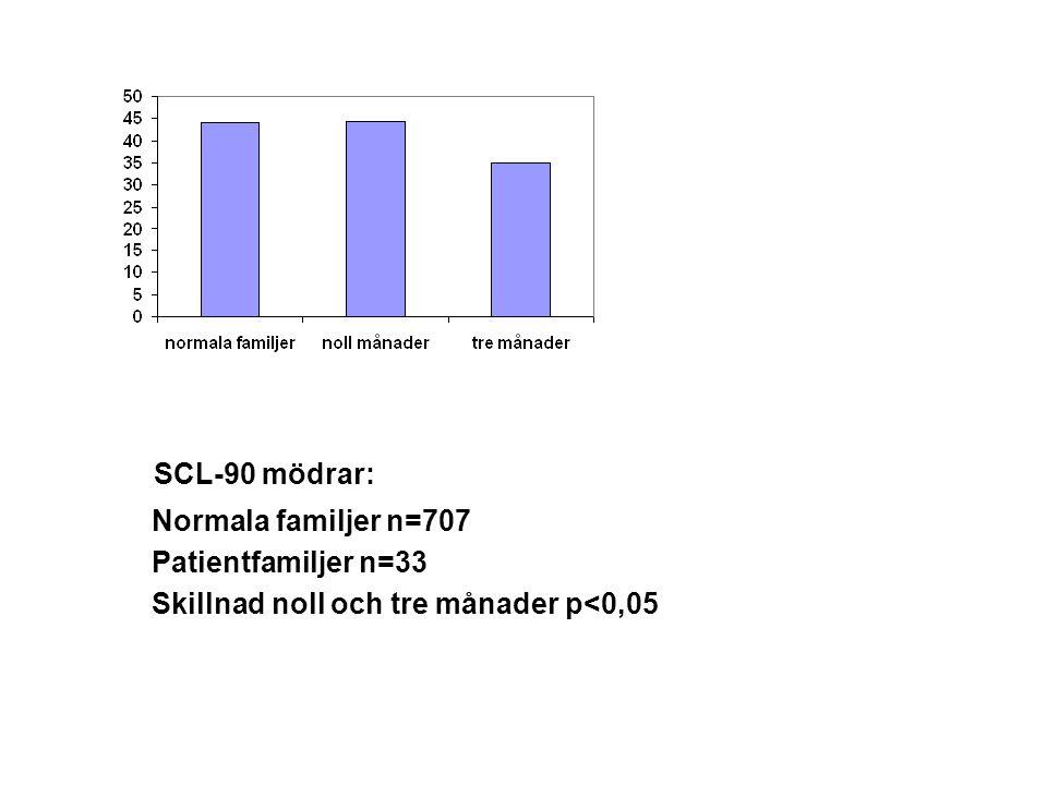 SCL-90 mödrar: Normala familjer n=707 Patientfamiljer n=33 Skillnad noll och tre månader p<0,05