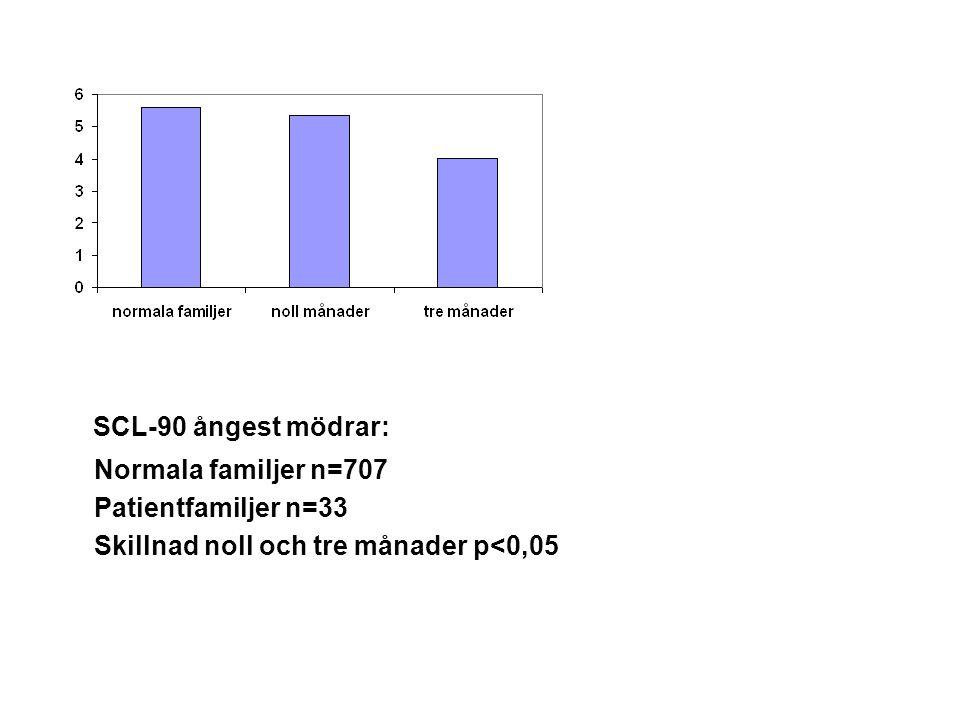 SCL-90 ångest mödrar: Normala familjer n=707 Patientfamiljer n=33 Skillnad noll och tre månader p<0,05