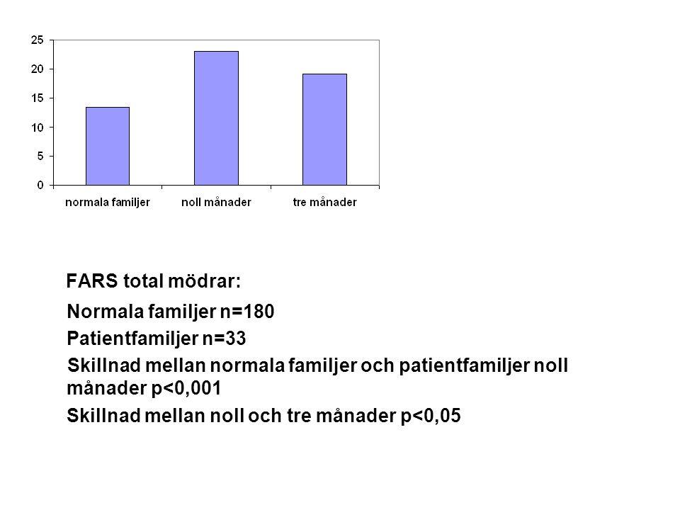 FARS total mödrar: Normala familjer n=180 Patientfamiljer n=33 Skillnad mellan normala familjer och patientfamiljer noll månader p<0,001 Skillnad mell