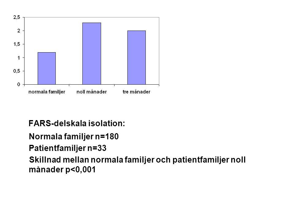 FARS-delskala isolation: Normala familjer n=180 Patientfamiljer n=33 Skillnad mellan normala familjer och patientfamiljer noll månader p<0,001
