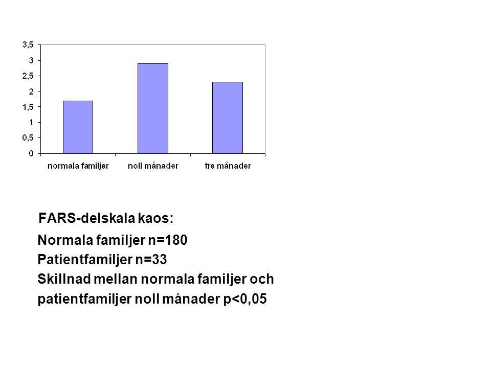 FARS-delskala kaos: Normala familjer n=180 Patientfamiljer n=33 Skillnad mellan normala familjer och patientfamiljer noll månader p<0,05