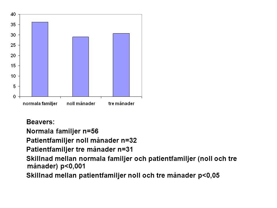 Beavers: Normala familjer n=56 Patientfamiljer noll månader n=32 Patientfamiljer tre månader n=31 Skillnad mellan normala familjer och patientfamiljer