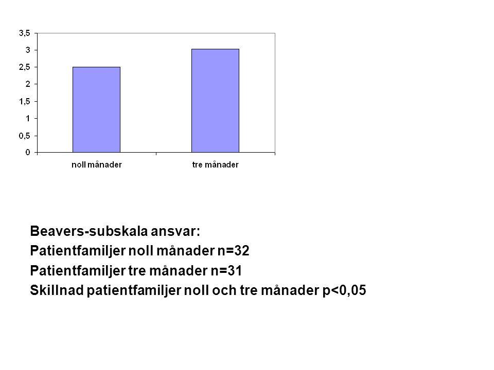 Beavers-subskala ansvar: Patientfamiljer noll månader n=32 Patientfamiljer tre månader n=31 Skillnad patientfamiljer noll och tre månader p<0,05