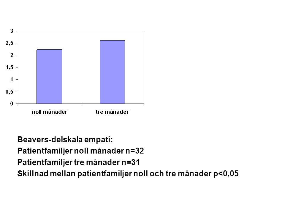 Beavers-delskala empati: Patientfamiljer noll månader n=32 Patientfamiljer tre månader n=31 Skillnad mellan patientfamiljer noll och tre månader p<0,0