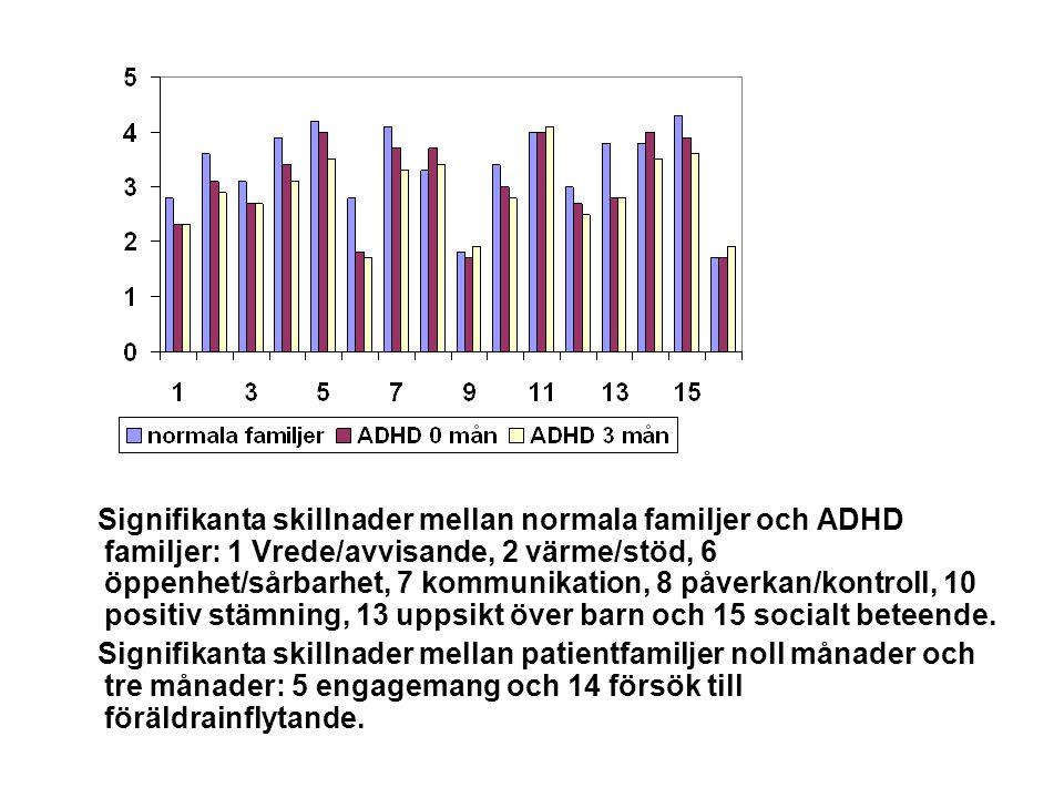 Signifikanta skillnader mellan normala familjer och ADHD familjer: 1 Vrede/avvisande, 2 värme/stöd, 6 öppenhet/sårbarhet, 7 kommunikation, 8 påverkan/