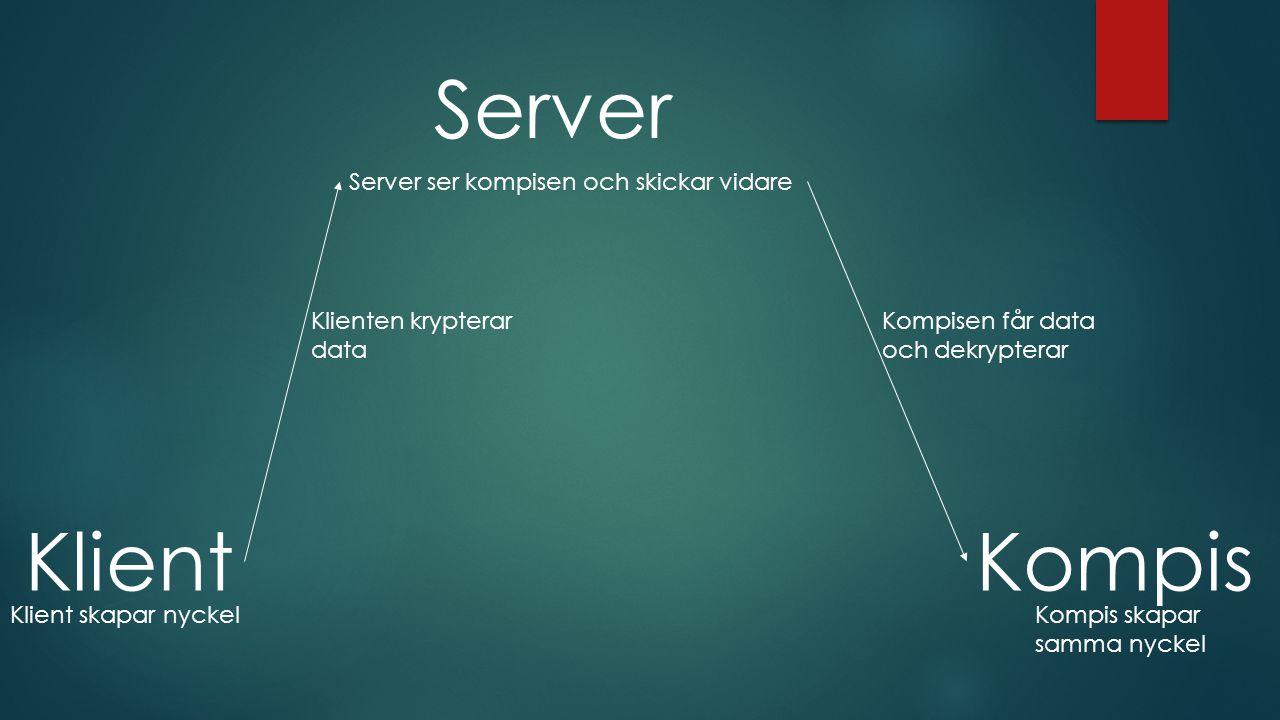 Klient Kompis Server Klienten krypterar data Server ser kompisen och skickar vidare Kompisen får data och dekrypterar Klient skapar nyckelKompis skapar samma nyckel