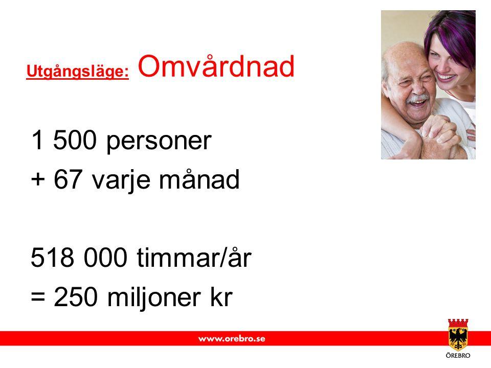 Utgångsläge: Omvårdnad 1 500 personer + 67 varje månad 518 000 timmar/år = 250 miljoner kr
