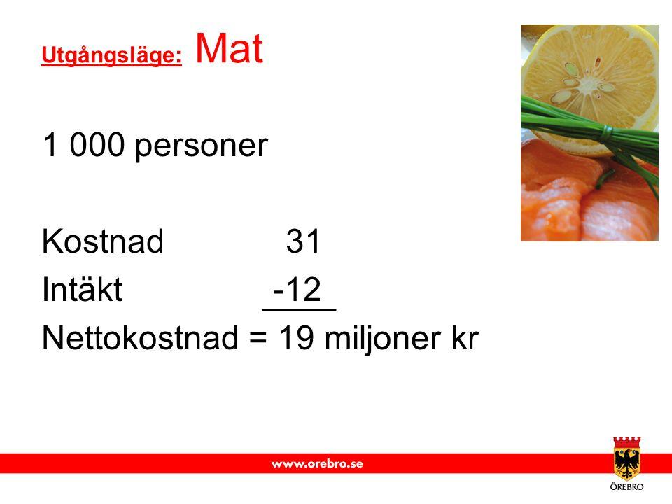 Utgångsläge: Mat 1 000 personer Kostnad 31 Intäkt -12 Nettokostnad = 19 miljoner kr