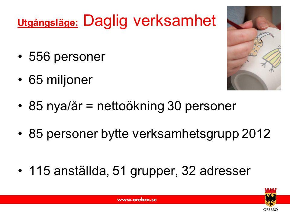 Utgångsläge: Daglig verksamhet 556 personer 65 miljoner 85 nya/år = nettoökning 30 personer 85 personer bytte verksamhetsgrupp 2012 115 anställda, 51