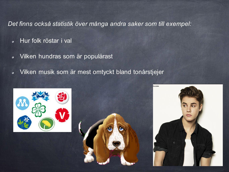 Det finns också statistik över många andra saker som till exempel: Hur folk röstar i val Vilken hundras som är populärast Vilken musik som är mest omt