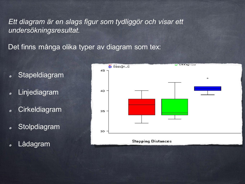 Ett diagram är en slags figur som tydliggör och visar ett undersökningsresultat. Det finns många olika typer av diagram som tex: Stapeldiagram Linjedi