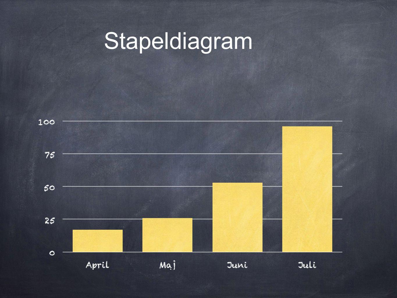 Stapeldiagram