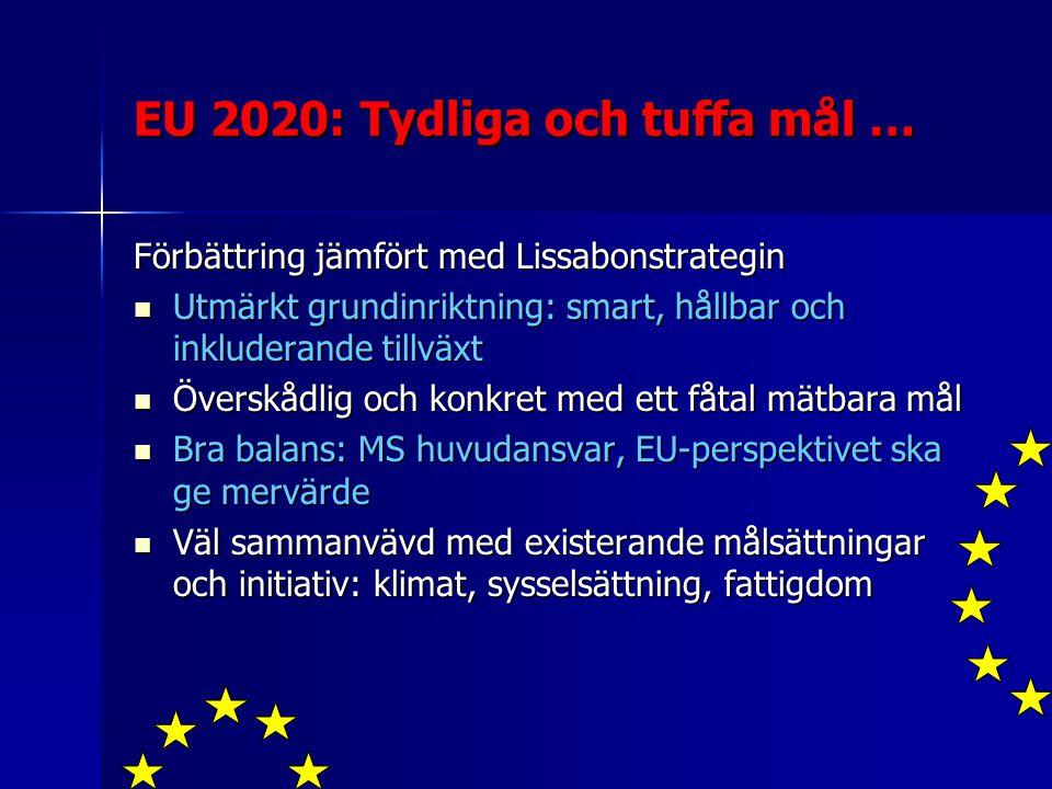 EU 2020: Tydliga och tuffa mål … Förbättring jämfört med Lissabonstrategin Utmärkt grundinriktning: smart, hållbar och inkluderande tillväxt Utmärkt grundinriktning: smart, hållbar och inkluderande tillväxt Överskådlig och konkret med ett fåtal mätbara mål Överskådlig och konkret med ett fåtal mätbara mål Bra balans: MS huvudansvar, EU-perspektivet ska ge mervärde Bra balans: MS huvudansvar, EU-perspektivet ska ge mervärde Väl sammanvävd med existerande målsättningar och initiativ: klimat, sysselsättning, fattigdom Väl sammanvävd med existerande målsättningar och initiativ: klimat, sysselsättning, fattigdom