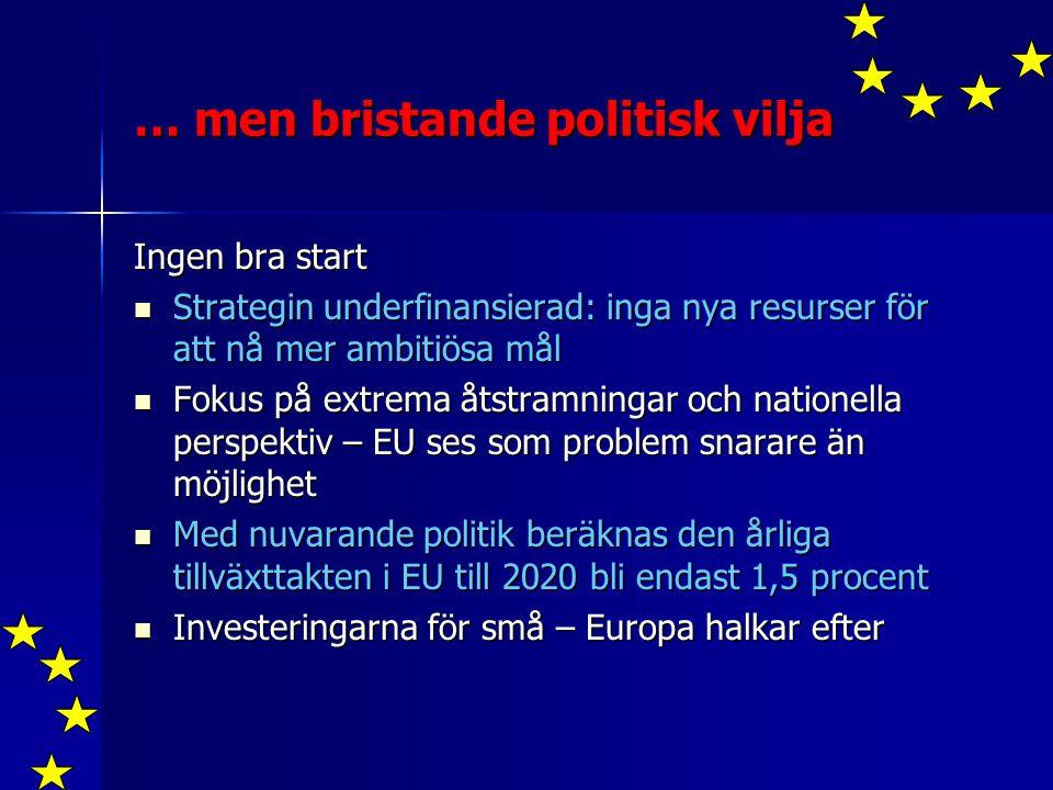 … men bristande politisk vilja Ingen bra start Strategin underfinansierad: inga nya resurser för att nå mer ambitiösa mål Strategin underfinansierad: inga nya resurser för att nå mer ambitiösa mål Fokus på extrema åtstramningar och nationella perspektiv – EU ses som problem snarare än möjlighet Fokus på extrema åtstramningar och nationella perspektiv – EU ses som problem snarare än möjlighet Med nuvarande politik beräknas den årliga tillväxttakten i EU till 2020 bli endast 1,5 procent Med nuvarande politik beräknas den årliga tillväxttakten i EU till 2020 bli endast 1,5 procent Investeringarna för små – Europa halkar efter Investeringarna för små – Europa halkar efter