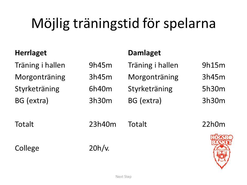 Möjlig träningstid för spelarna Herrlaget Träning i hallen9h45m Morgonträning3h45m Styrketräning6h40m BG (extra)3h30m Totalt23h40m College20h/v.