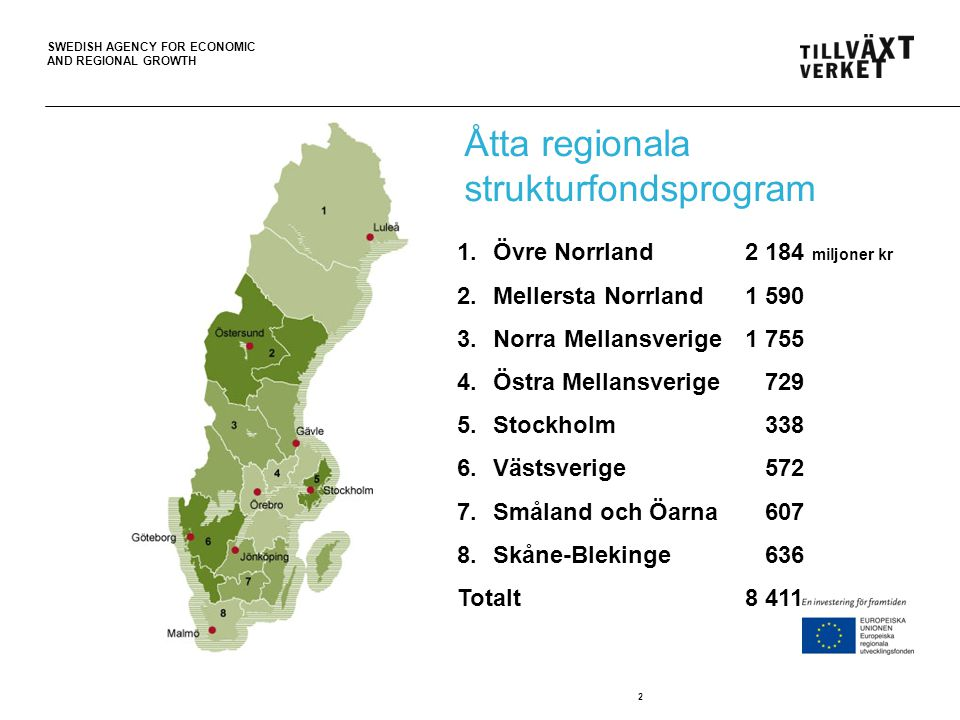 SWEDISH AGENCY FOR ECONOMIC AND REGIONAL GROWTH 2 Åtta regionala strukturfondsprogram 1.Övre Norrland2 184 miljoner kr 2.Mellersta Norrland1 590 3.Norra Mellansverige1 755 4.Östra Mellansverige 729 5.Stockholm 338 6.Västsverige 572 7.Småland och Öarna 607 8.Skåne-Blekinge 636 Totalt8 411