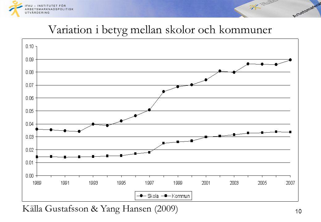 10 Variation i betyg mellan skolor och kommuner Källa Gustafsson & Yang Hansen (2009)