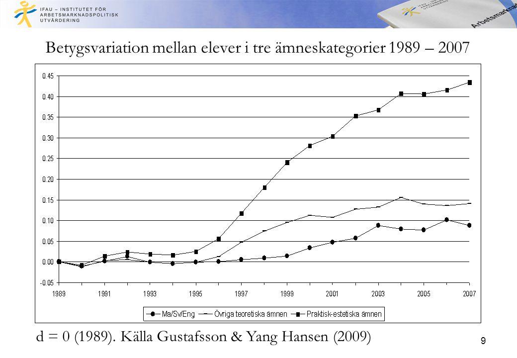 9 Betygsvariation mellan elever i tre ämneskategorier 1989 – 2007 d = 0 (1989).