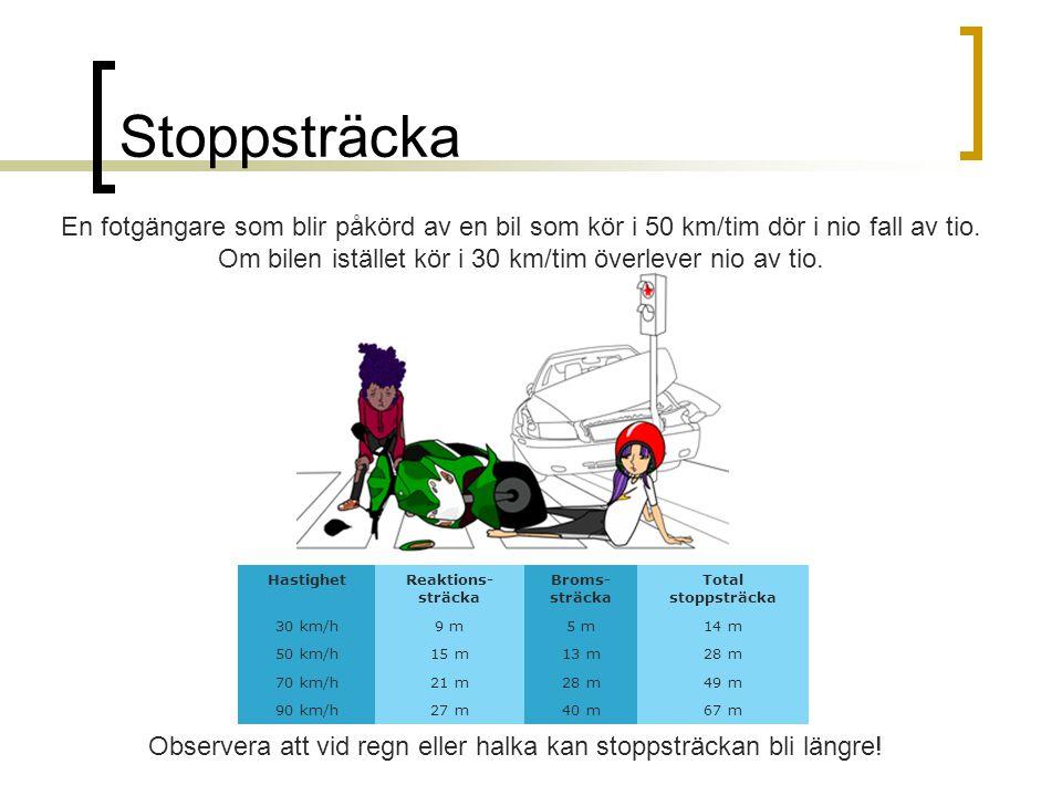 Stoppsträcka HastighetReaktions- sträcka Broms- sträcka Total stoppsträcka 30 km/h9 m5 m14 m 50 km/h15 m13 m28 m 70 km/h21 m28 m49 m 90 km/h27 m40 m67