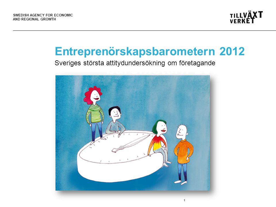 SWEDISH AGENCY FOR ECONOMIC AND REGIONAL GROWTH 2 Om undersökningen Barometern 2012 Attitydundersökning 13 000 svarande 18-70 år Stratifierat underlag Genomförts tidigare