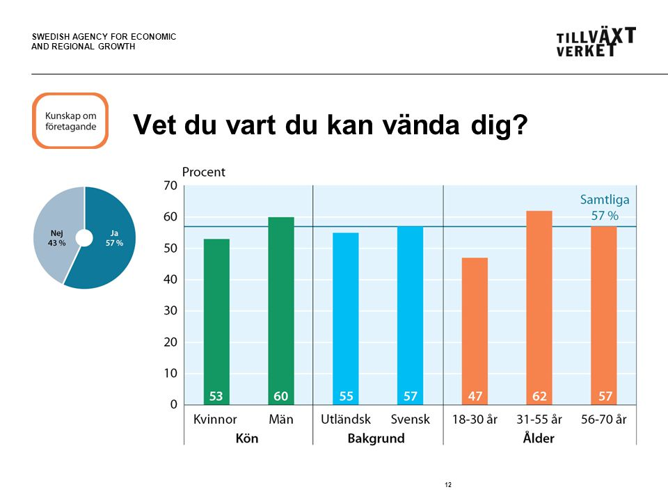 SWEDISH AGENCY FOR ECONOMIC AND REGIONAL GROWTH 12 Vet du vart du kan vända dig