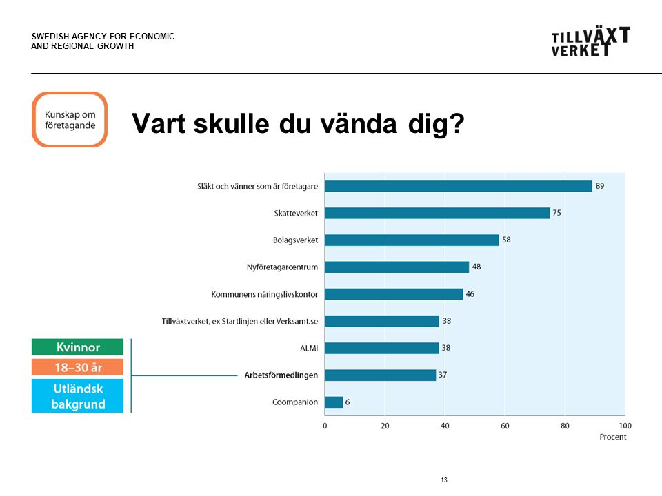 SWEDISH AGENCY FOR ECONOMIC AND REGIONAL GROWTH 13 Vart skulle du vända dig