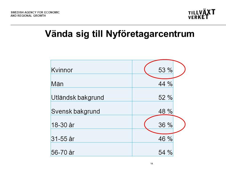 SWEDISH AGENCY FOR ECONOMIC AND REGIONAL GROWTH Vända sig till Nyföretagarcentrum Kvinnor53 % Män44 % Utländsk bakgrund52 % Svensk bakgrund48 % 18-30