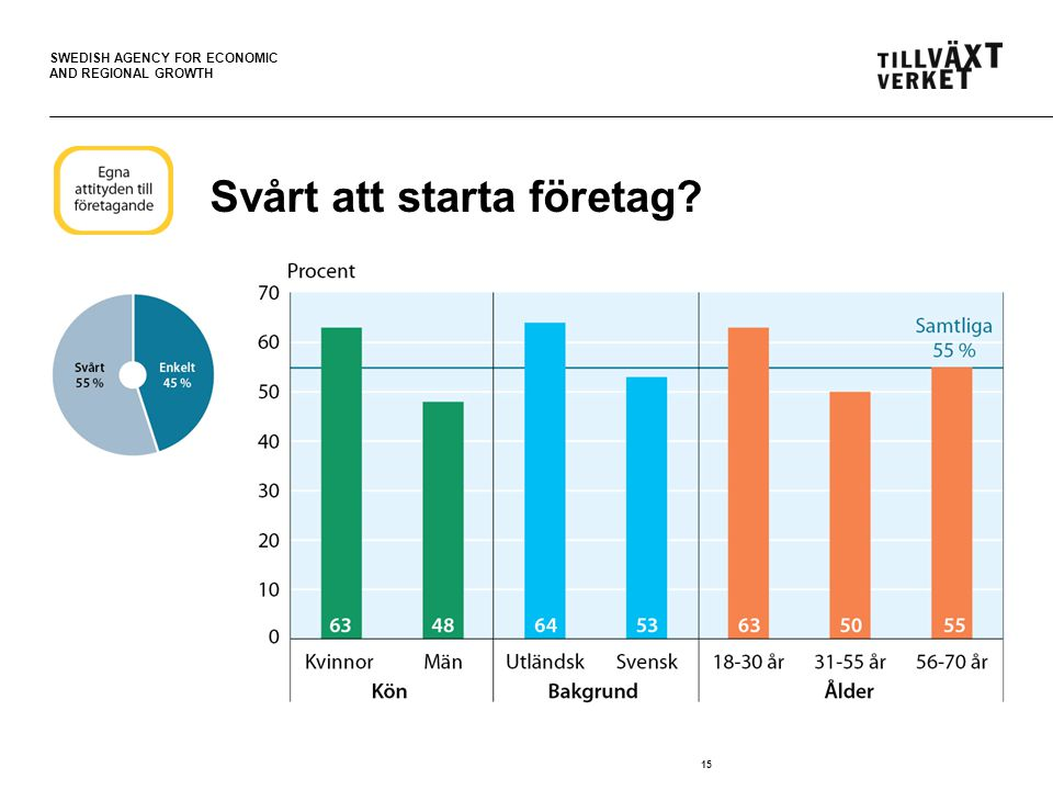 SWEDISH AGENCY FOR ECONOMIC AND REGIONAL GROWTH 15 Svårt att starta företag