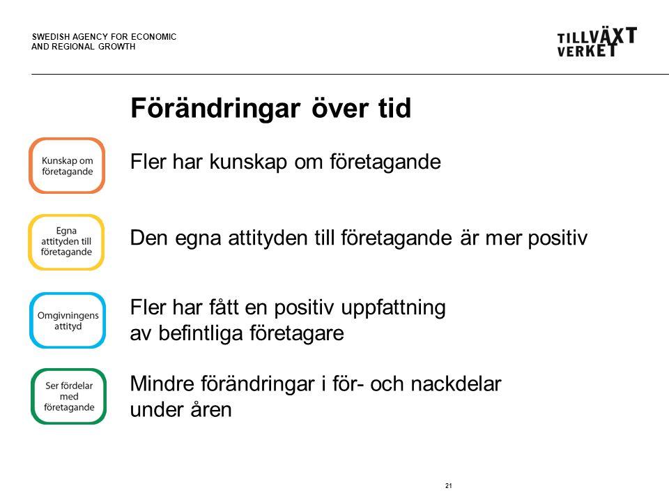 SWEDISH AGENCY FOR ECONOMIC AND REGIONAL GROWTH Förändringar över tid Fler har kunskap om företagande 21 Mindre förändringar i för- och nackdelar under åren Fler har fått en positiv uppfattning av befintliga företagare Den egna attityden till företagande är mer positiv