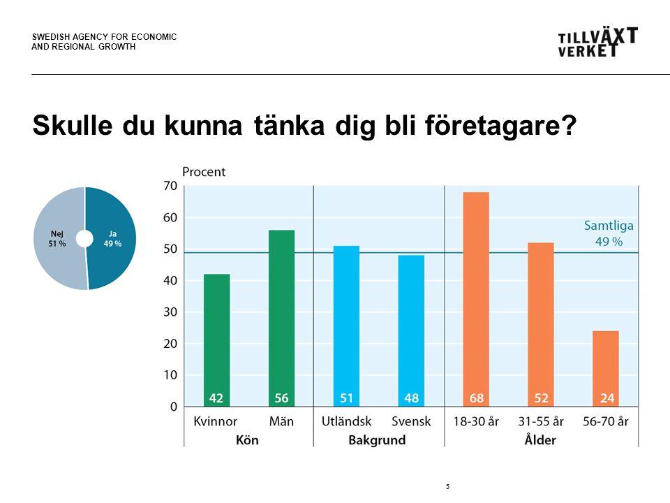 SWEDISH AGENCY FOR ECONOMIC AND REGIONAL GROWTH 6 Vad vill du helst vara, företagare eller anställd?
