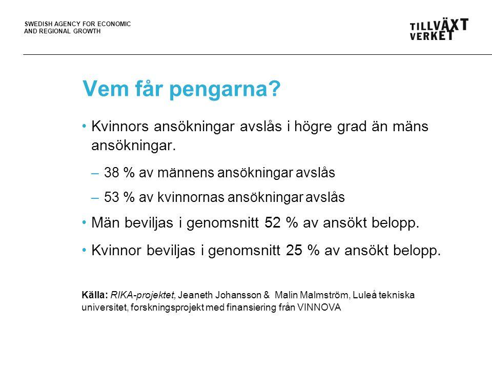 SWEDISH AGENCY FOR ECONOMIC AND REGIONAL GROWTH Vem får pengarna? Kvinnors ansökningar avslås i högre grad än mäns ansökningar. – 38 % av männens ansö