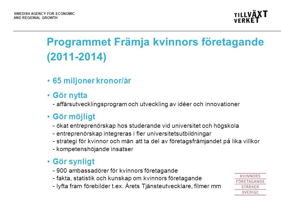 SWEDISH AGENCY FOR ECONOMIC AND REGIONAL GROWTH 65 miljoner kronor/år Gör nytta - affärsutvecklingsprogram och utveckling av idéer och innovationer Gör möjligt - ökat entreprenörskap hos studerande vid universitet och högskola - entreprenörskap integreras i fler universitetsutbildningar - strategi för kvinnor och män att ta del av företagsfrämjandet på lika villkor - kompetenshöjande insatser Gör synligt - 900 ambassadörer för kvinnors företagande - fakta, statistik och kunskap om kvinnors företagande - lyfta fram förebilder t.ex.