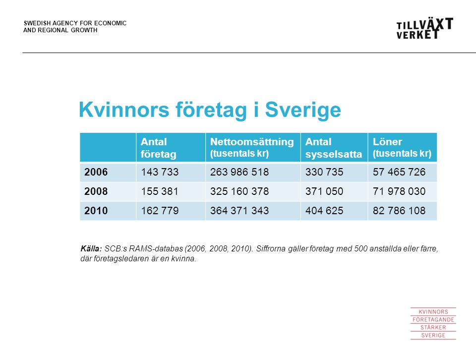 SWEDISH AGENCY FOR ECONOMIC AND REGIONAL GROWTH Källa: SCB:s RAMS-databas (2006, 2008, 2010).