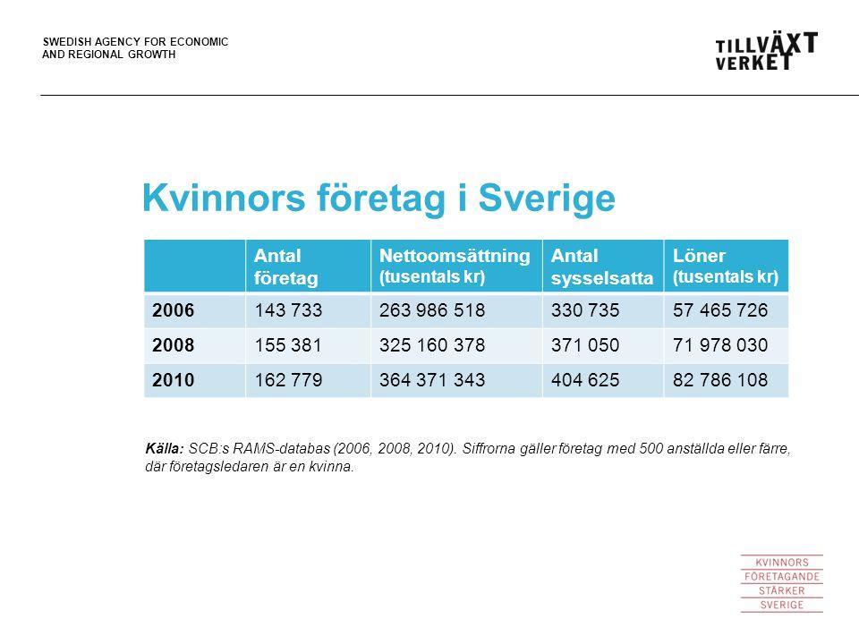 SWEDISH AGENCY FOR ECONOMIC AND REGIONAL GROWTH Källa: SCB:s RAMS-databas (2006, 2008, 2010). Siffrorna gäller företag med 500 anställda eller färre,