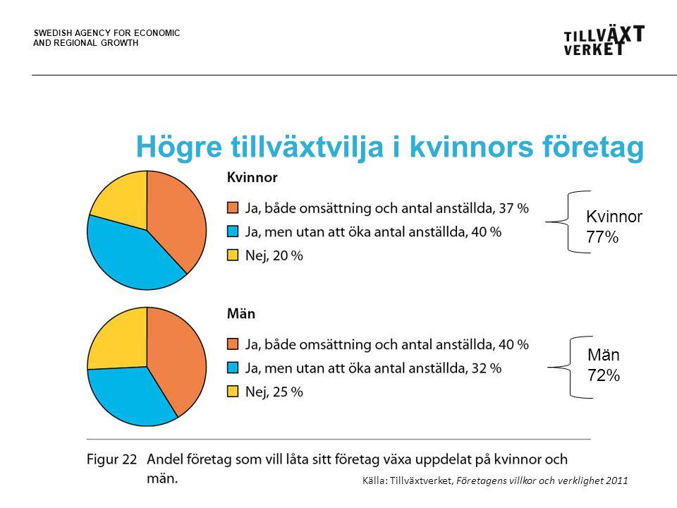 SWEDISH AGENCY FOR ECONOMIC AND REGIONAL GROWTH Högre tillväxtvilja i kvinnors företag Kvinnor 77% Män 72% Källa: Tillväxtverket, Företagens villkor o