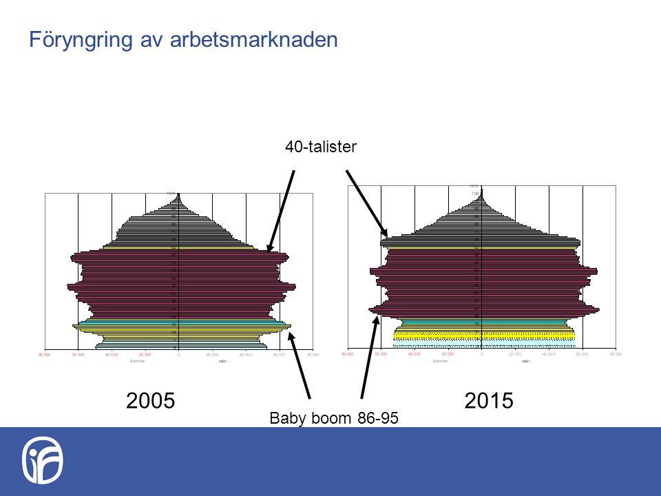 Föryngring av arbetsmarknaden 40-talister Baby boom 86-95 20052015