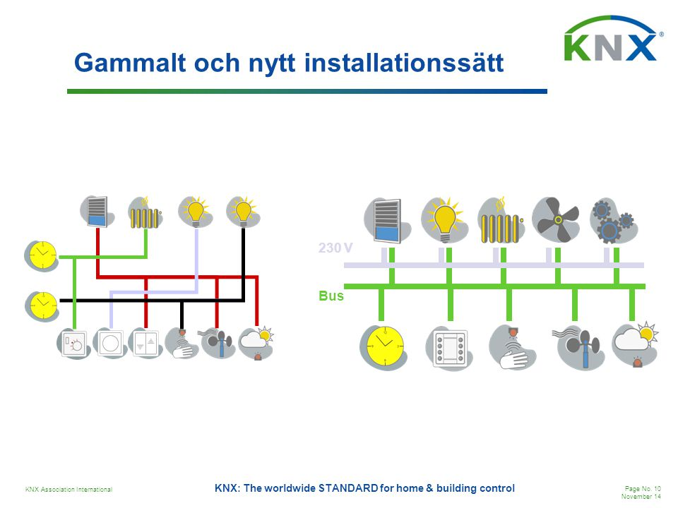 KNX Association International Page No. 10 November 14 KNX: The worldwide STANDARD for home & building control Gammalt och nytt installationssätt Bus 2