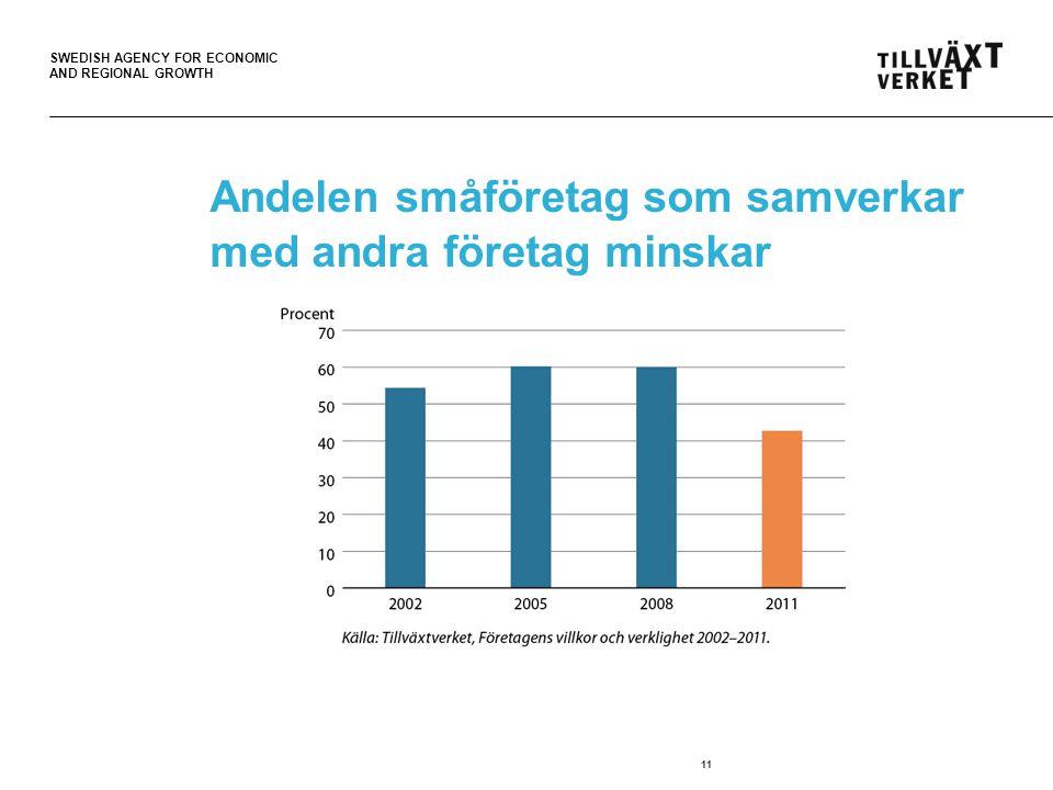SWEDISH AGENCY FOR ECONOMIC AND REGIONAL GROWTH Andelen småföretag som samverkar med andra företag minskar 11